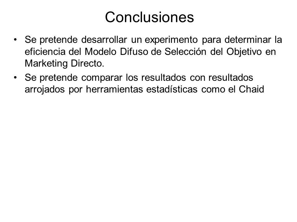 Conclusiones Se pretende desarrollar un experimento para determinar la eficiencia del Modelo Difuso de Selección del Objetivo en Marketing Directo.
