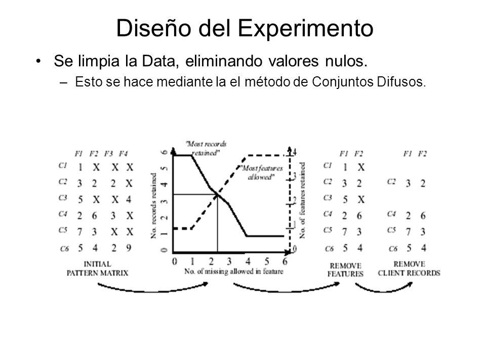 Diseño del Experimento Se limpia la Data, eliminando valores nulos.