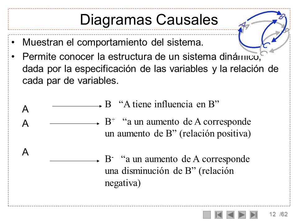 11/62 Diagramas Causales: Tipo de Variables Variables exógenas: Afectan al sistema sin que este las provoque. Variables endogenas: Afectan al sistema