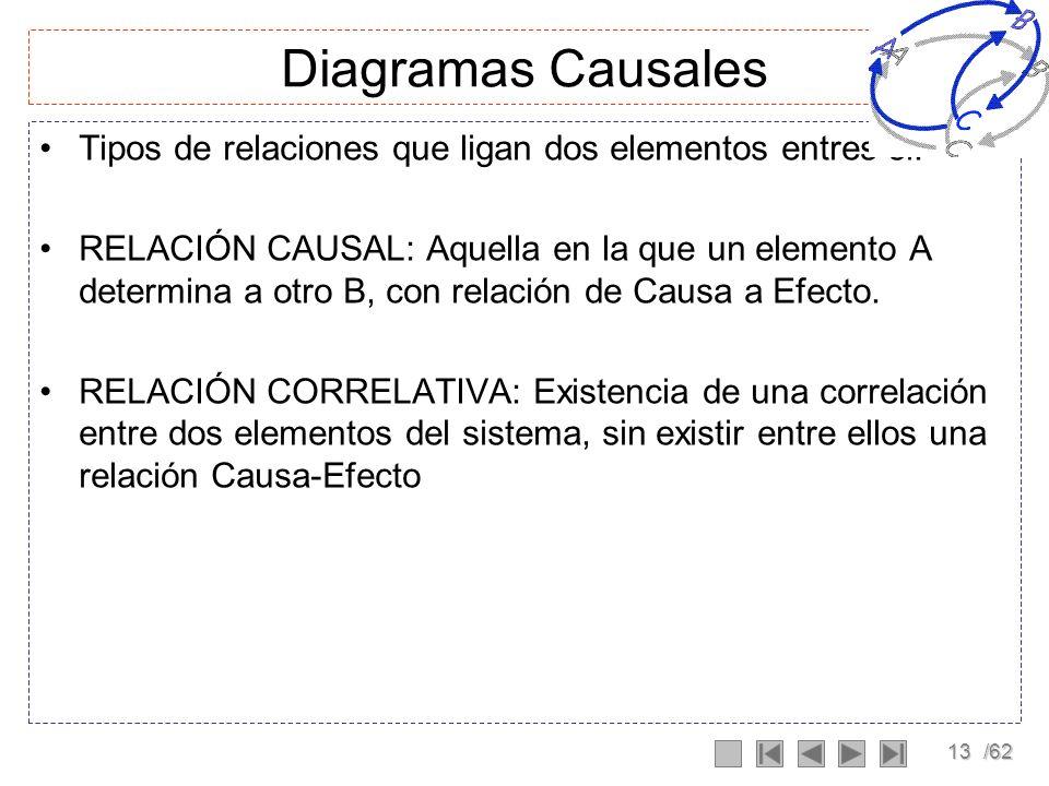 12/62 Diagramas Causales Muestran el comportamiento del sistema. Permite conocer la estructura de un sistema dinámico, dada por la especificación de l