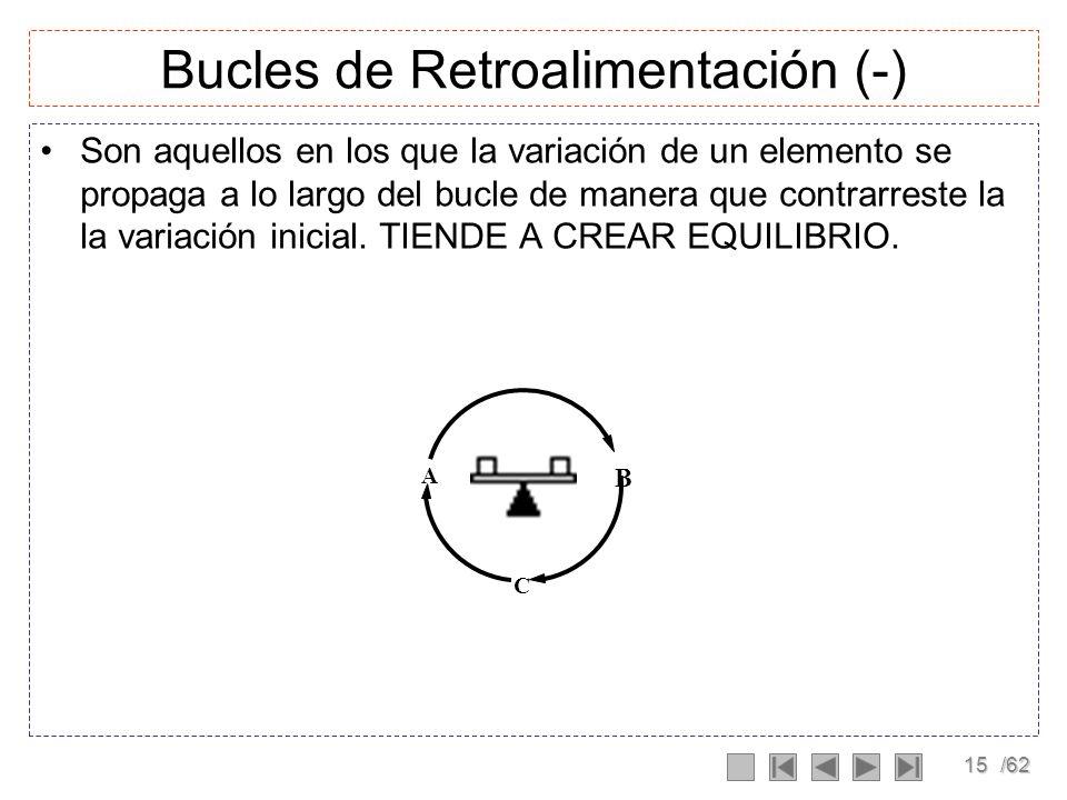 14/62 Bucles de Retroalimentación (+) Son aquellos en los que la variación de un elemento se propaga a lo largo del bucle de manera que refuerza la va