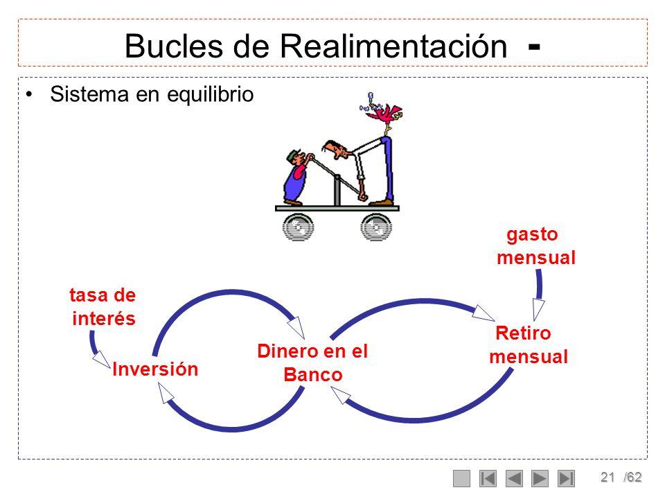 20/62 Bucles de Realimentación + Sistema de realimentación positivo efecto bola de nieve Inversión Dinero en el Banco tasa de interés