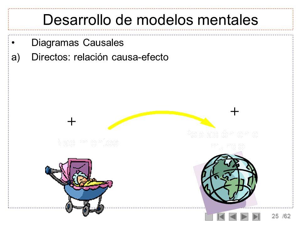 24/62 Modelo Formal Modelo matemático el cual incluye variables y constantes, es la traslación del modelo mental a su parte formal. Es importante cate
