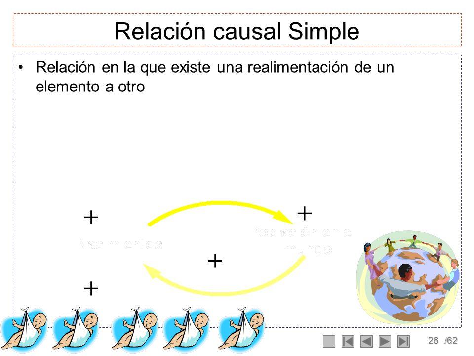 25/62 Desarrollo de modelos mentales Diagramas Causales Directos: relación causa-efecto + +