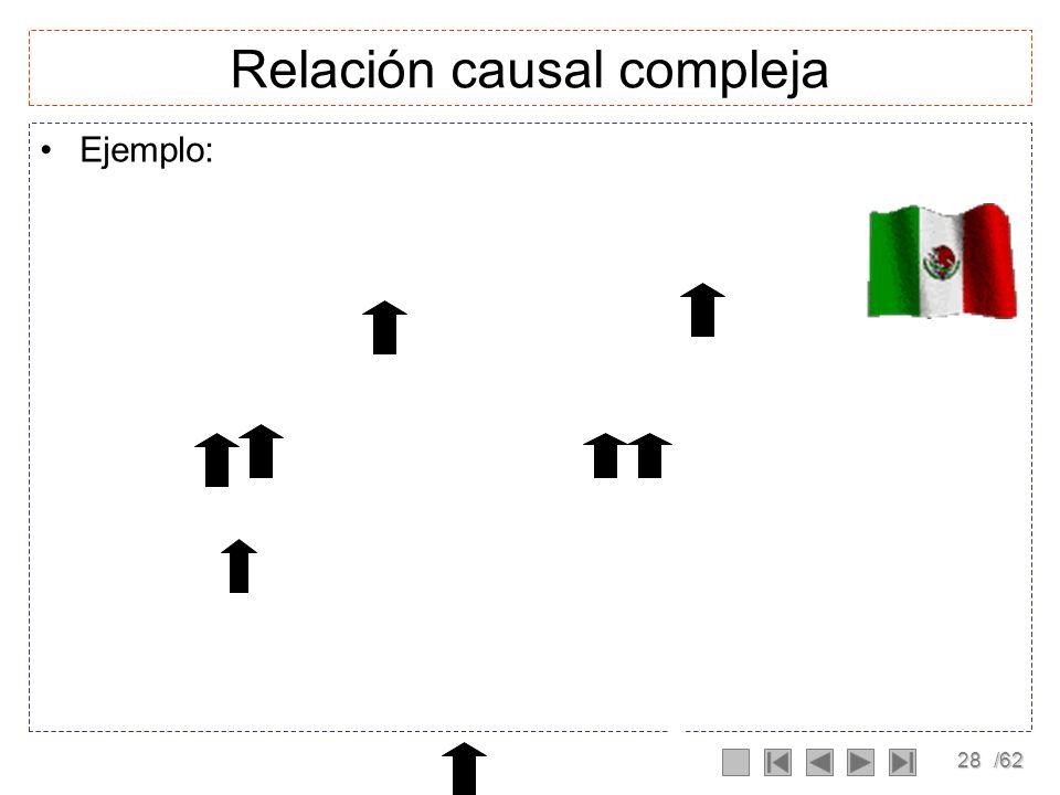 27/62 Relación causal compleja Relación en la que se involucran varios elementos del sistema, en donde puden existir relaciones simples y directas Ley