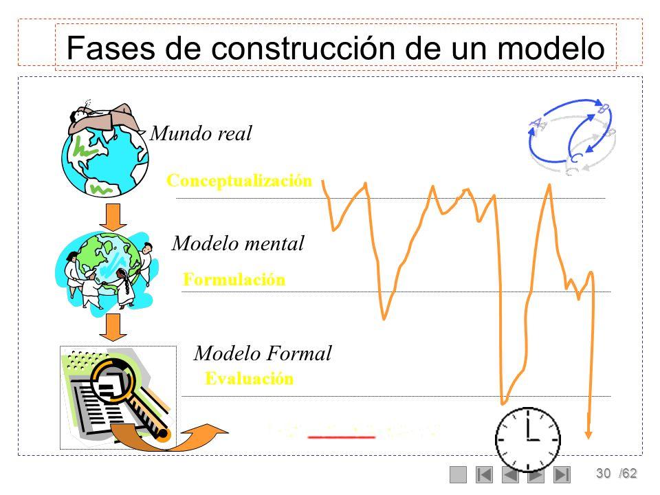 29/62 Modelos Formales Un modelo formal es básicamente un modelo matemático, que nace a partir de un modelo mental. En dinámica de sistemas es importa