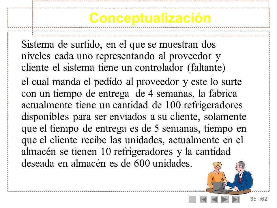 34/62 CUARTA PARTE: IMPLEMENTACIÓN Respuesta del modelo a diferentes políticas Presentar el modelo en una forma accesible Jorgen Randers, 1980. Elemen