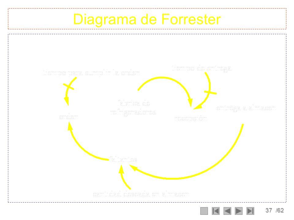 36/62 Diagrama causal