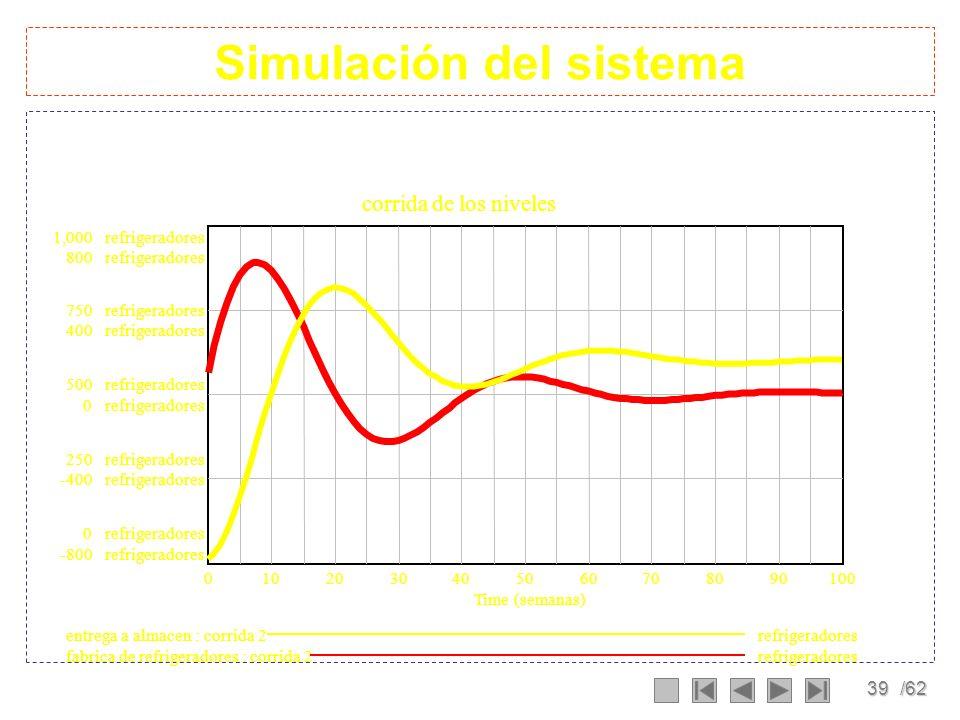 38/62 Ecuaciones del sistema (01)cantidad deseada en almacen= 600 Units: refrigeradores (02)entrega a almacen= INTEG (recepción,10) Units: refrigerado