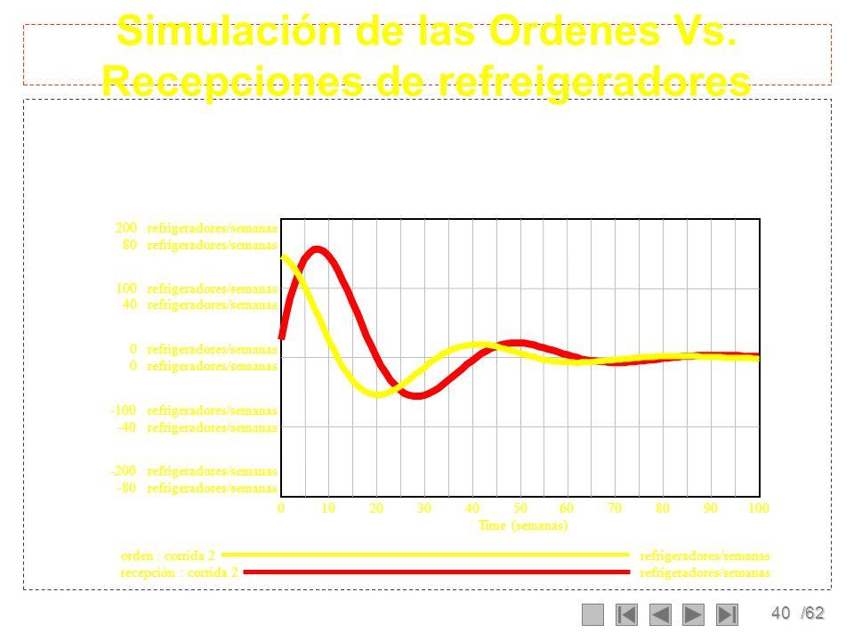 39/62 Simulación del sistema corrida de los niveles 1,000refrigeradores 800refrigeradores 750refrigeradores 400refrigeradores 500refrigeradores 0 250r