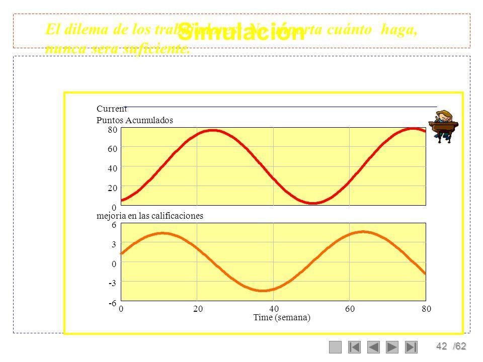 41/62 Dinámica de Estudio horas de estudio dedicadas Puntos acumulados horas dedicadas a la semana mejoria en las calificaciones calificacio nes (punt