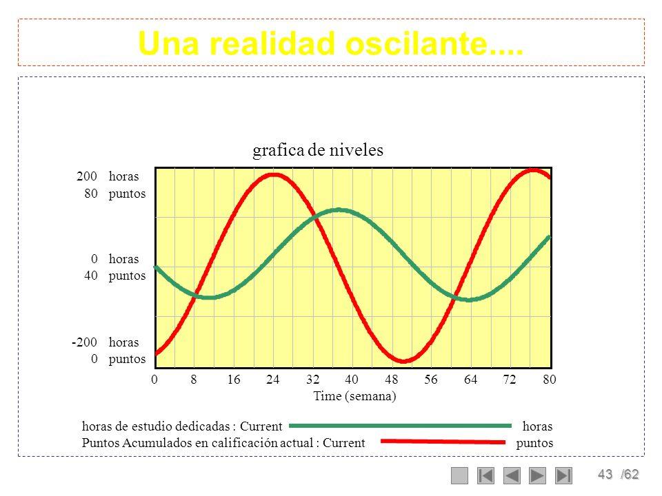 42/62 Simulación Current Puntos Acumulados 80 60 40 20 0 mejoria en las calificaciones 6 3 0 -3 -6 020406080 Time (semana) El dilema de los trabajador