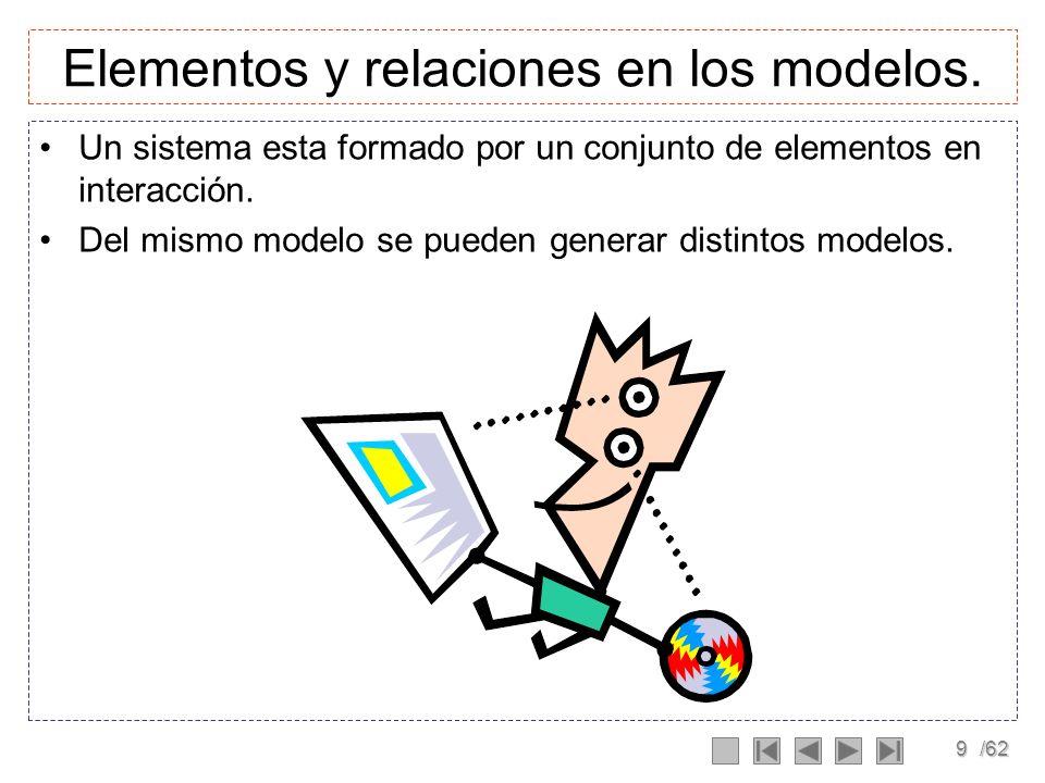 29/62 Modelos Formales Un modelo formal es básicamente un modelo matemático, que nace a partir de un modelo mental.