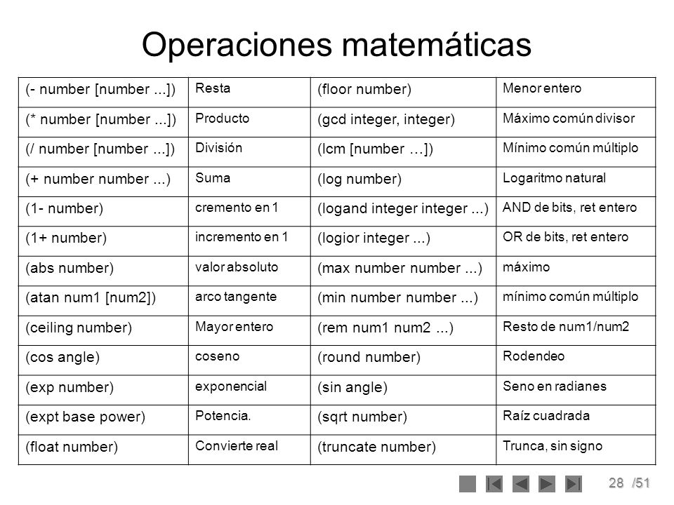 28/51 Operaciones matemáticas (- number [number...]) Resta (floor number) Menor entero (* number [number...]) Producto (gcd integer, integer) Máximo c