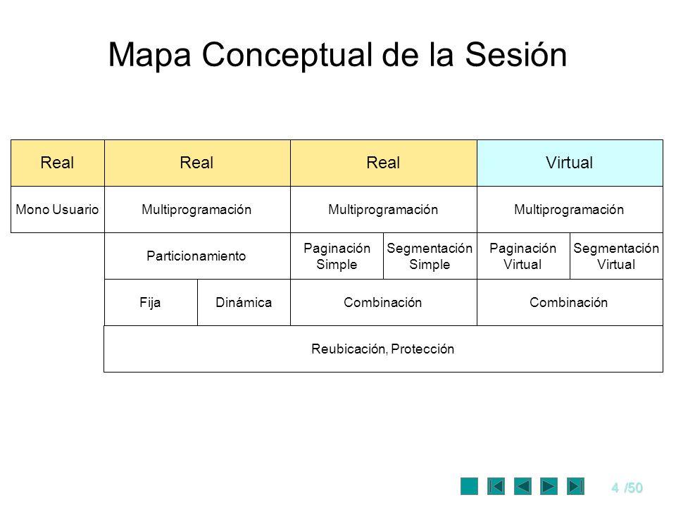 4/50 Mapa Conceptual de la Sesión Real Mono UsuarioMultiprogramación Particionamiento Paginación Simple Segmentación Simple Paginación Virtual Segment