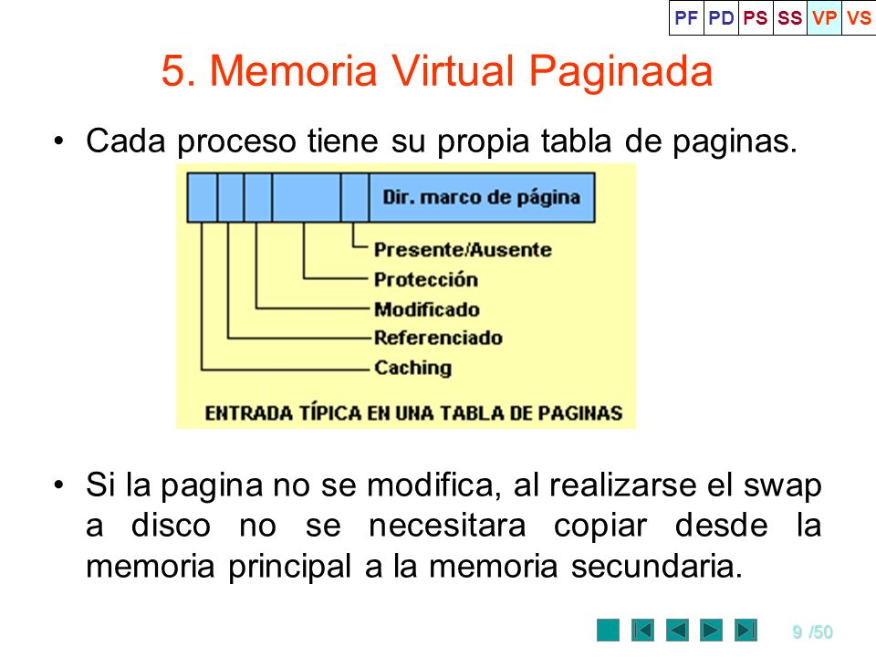 9/50 5. Memoria Virtual Paginada Cada proceso tiene su propia tabla de paginas. Si la pagina no se modifica, al realizarse el swap a disco no se neces