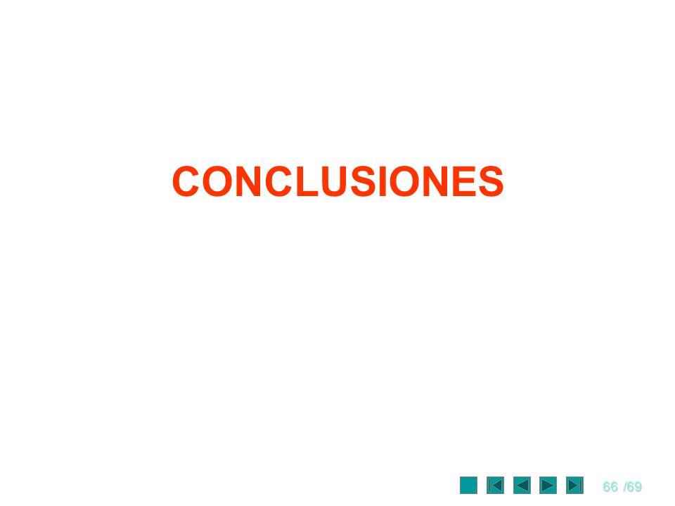 66/69 CONCLUSIONES