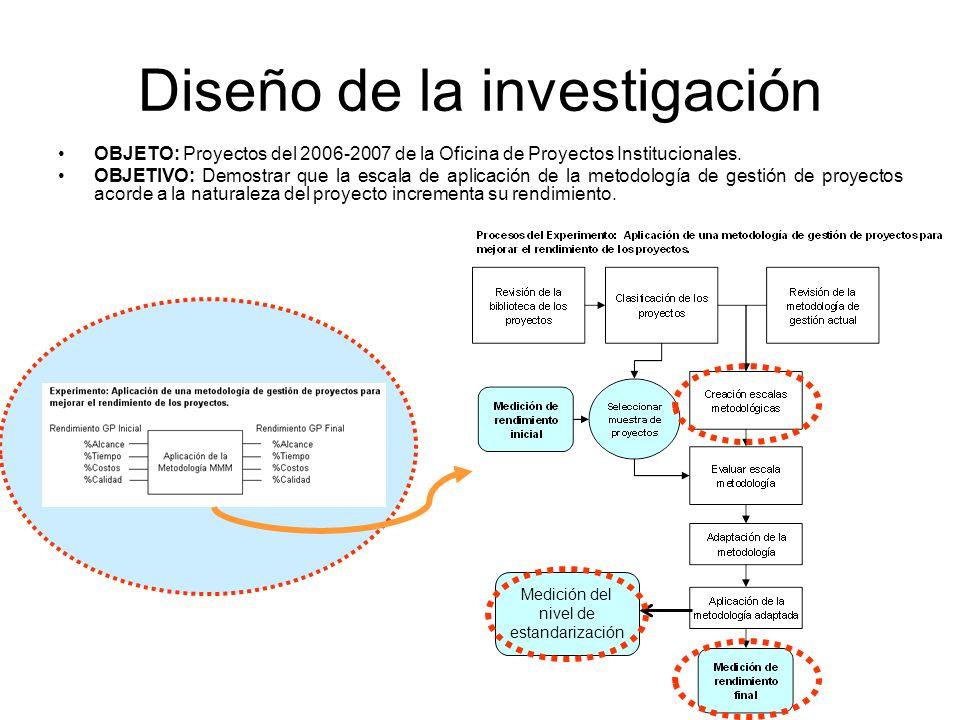 Diseño de la investigación OBJETO: Proyectos del 2006-2007 de la Oficina de Proyectos Institucionales.