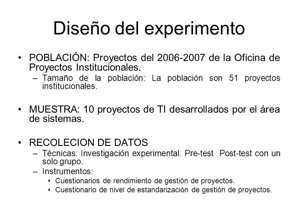 Diseño del experimento POBLACIÓN: Proyectos del 2006-2007 de la Oficina de Proyectos Institucionales.