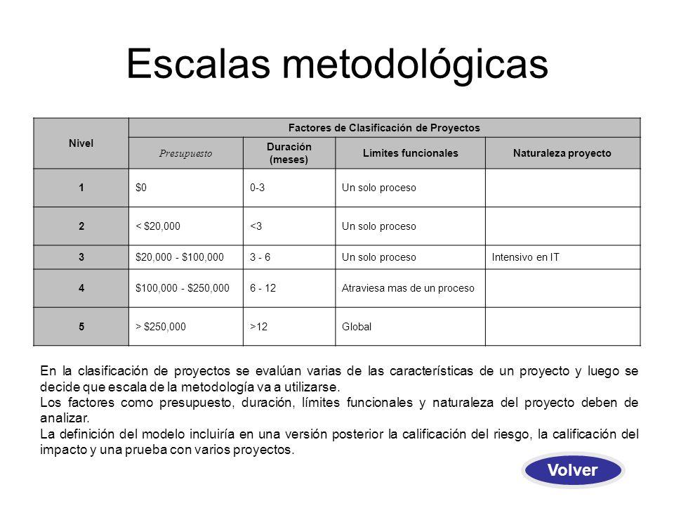 Escalas metodológicas Nivel Factores de Clasificación de Proyectos Presupuesto Duración (meses) Límites funcionalesNaturaleza proyecto 1$00-3Un solo proceso 2< $20,000<3Un solo proceso 3$20,000 - $100,0003 - 6Un solo procesoIntensivo en IT 4$100,000 - $250,0006 - 12Atraviesa mas de un proceso 5> $250,000>12Global En la clasificación de proyectos se evalúan varias de las características de un proyecto y luego se decide que escala de la metodología va a utilizarse.