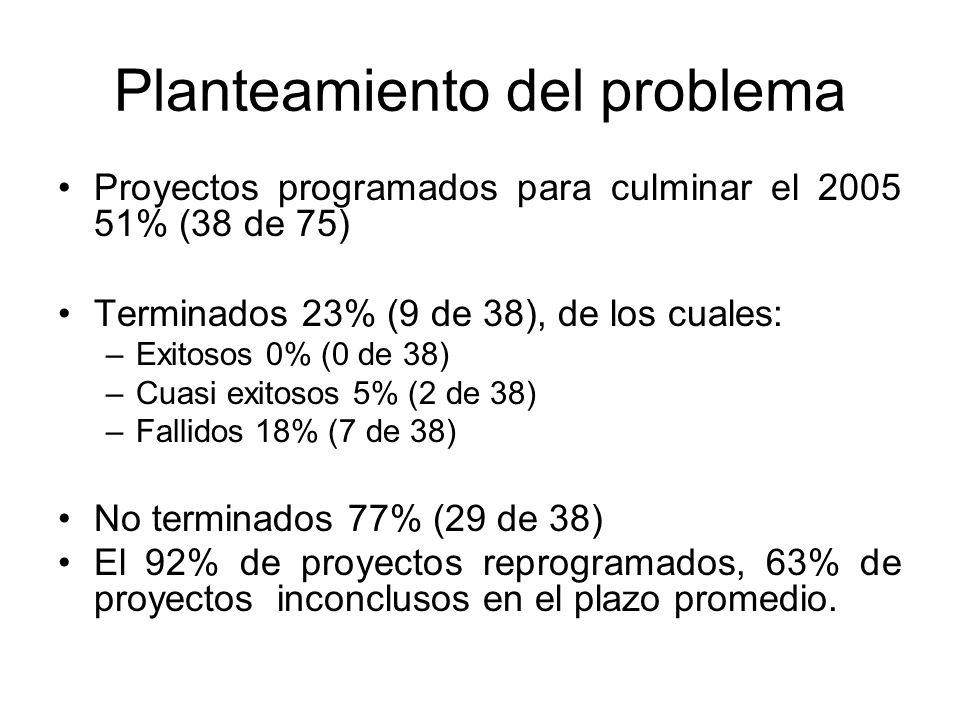 Planteamiento del problema Proyectos programados para culminar el 2005 51% (38 de 75) Terminados 23% (9 de 38), de los cuales: –Exitosos 0% (0 de 38) –Cuasi exitosos 5% (2 de 38) –Fallidos 18% (7 de 38) No terminados 77% (29 de 38) El 92% de proyectos reprogramados, 63% de proyectos inconclusos en el plazo promedio.
