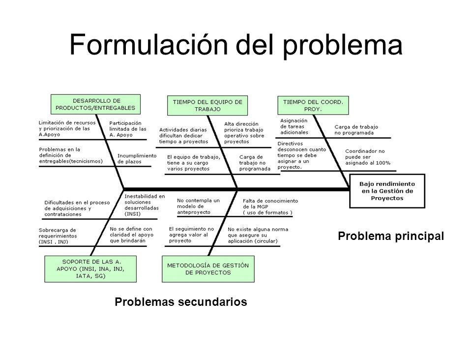 Formulación del problema Problema principal Problemas secundarios