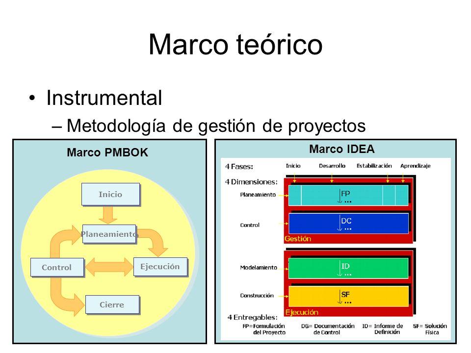 Marco teórico Instrumental –Metodología de gestión de proyectos Inicio Planeamiento Ejecución Control Cierre Marco PMBOK Marco IDEA
