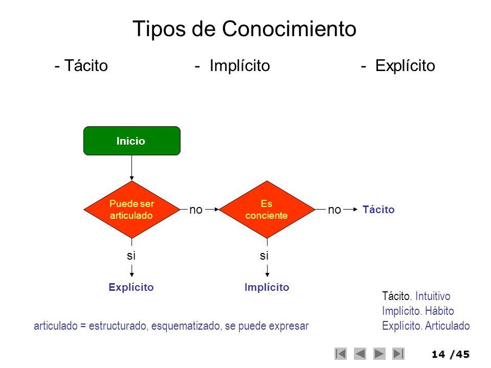14/45 Tipos de Conocimiento - Tácito - Implícito - Explícito Tácito Inicio Puede ser articulado Es conciente ExplícitoImplícito si no articulado = est