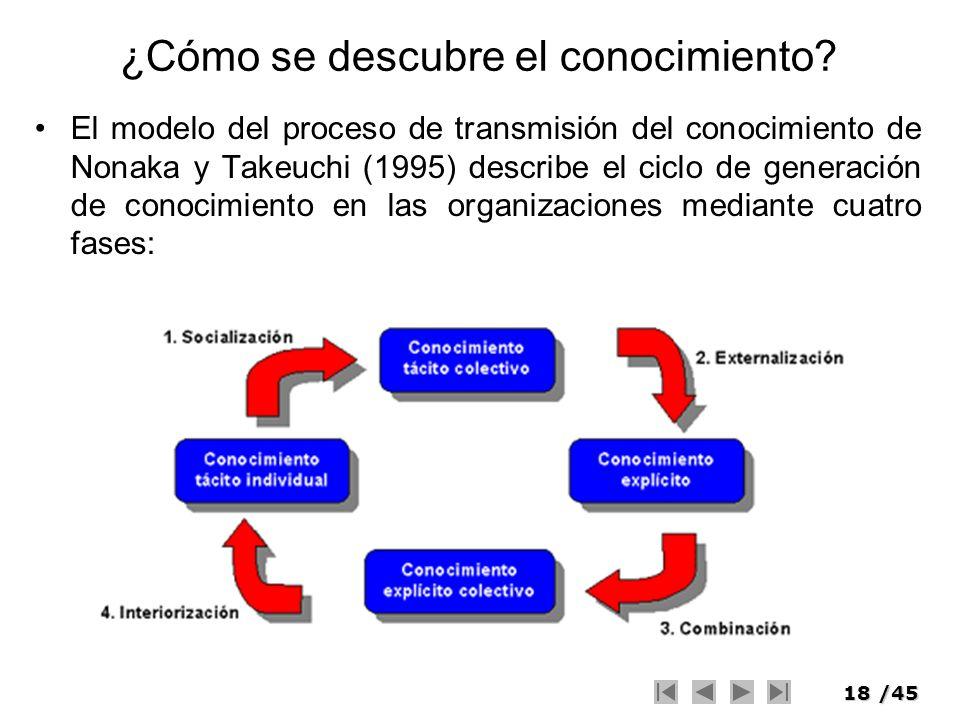 18/45 ¿Cómo se descubre el conocimiento? El modelo del proceso de transmisión del conocimiento de Nonaka y Takeuchi (1995) describe el ciclo de genera
