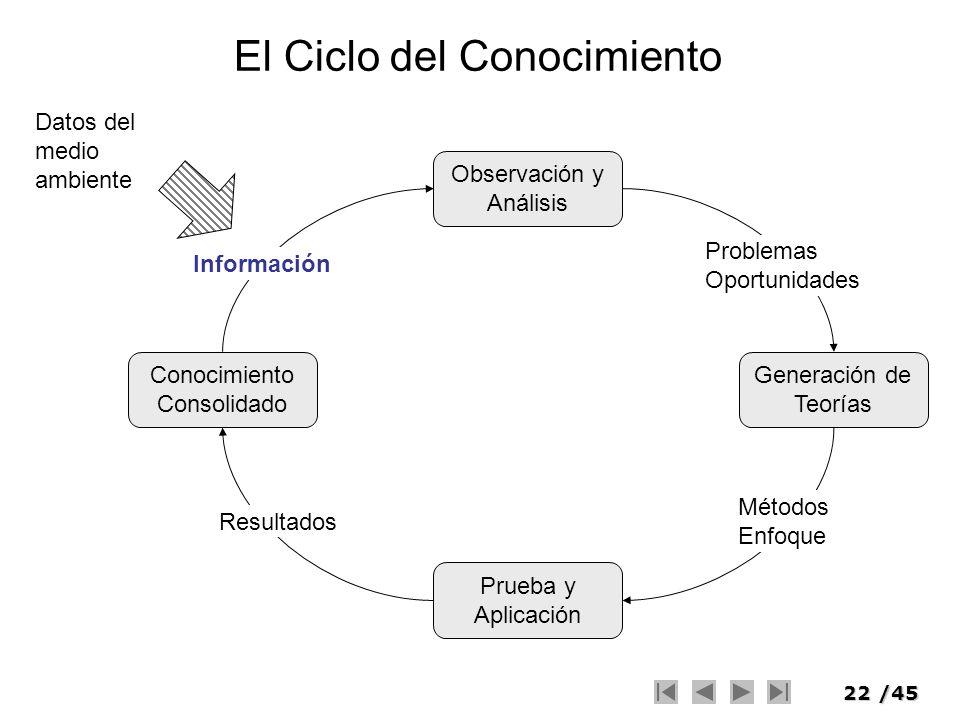 22/45 El Ciclo del Conocimiento Conocimiento Consolidado Generación de Teorías Prueba y Aplicación Observación y Análisis Información Problemas Oportu