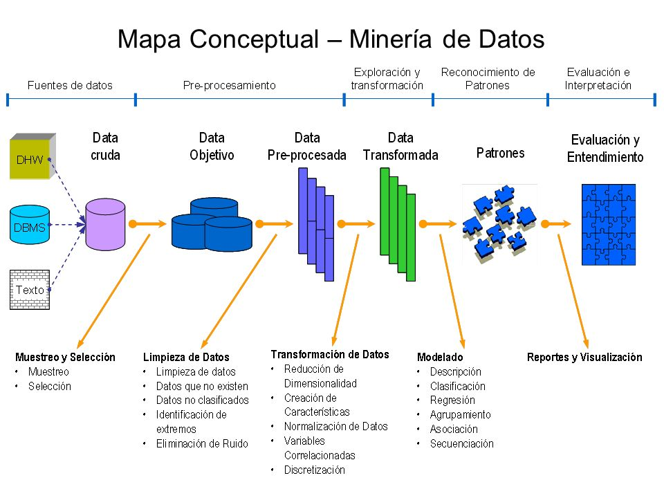 Mapa Conceptual – Minería de Datos