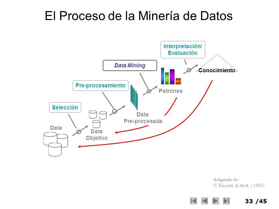 33/45 Adaptado de: U. Fayyad, al de et. ( 1995) El Proceso de la Minería de Datos Data Objetivo Selección Conocimiento Patrones Data Mining Interpreta