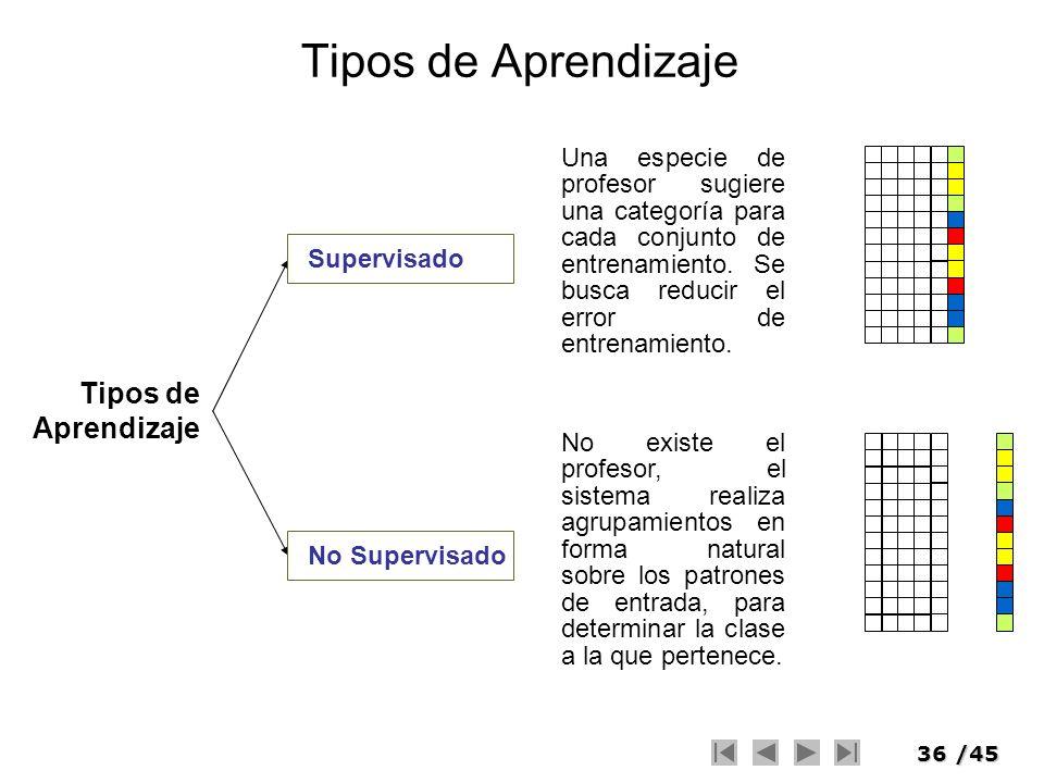 36/45 Tipos de Aprendizaje Supervisado Una especie de profesor sugiere una categoría para cada conjunto de entrenamiento. Se busca reducir el error de