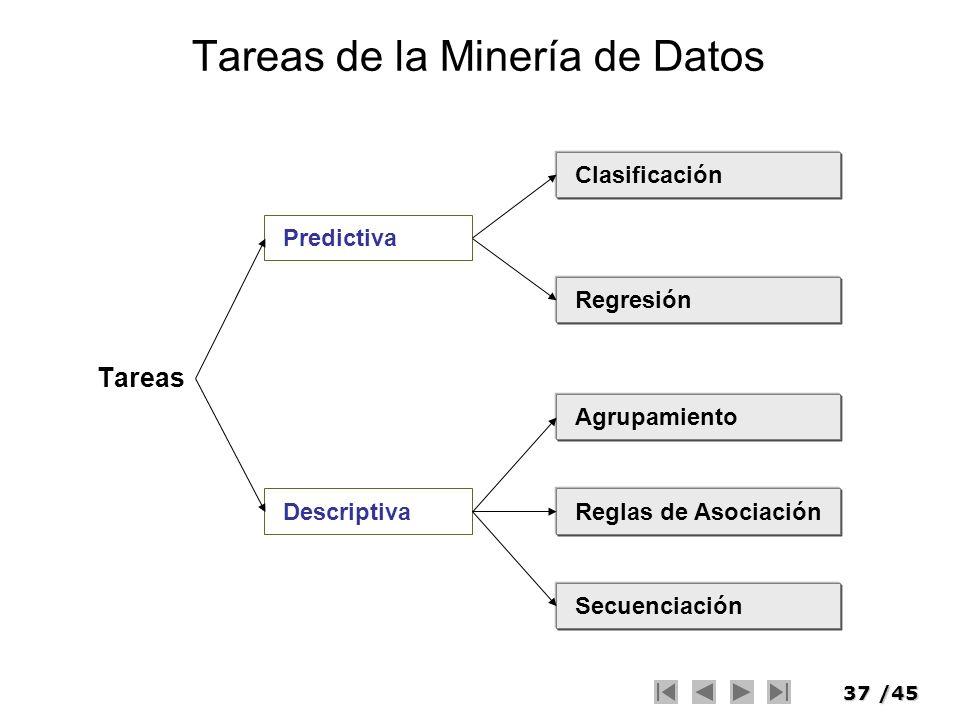 37/45 Tareas de la Minería de Datos Tareas Predictiva Descriptiva Clasificación Regresión Agrupamiento Reglas de Asociación Secuenciación