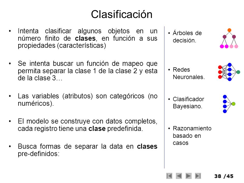 38/45 Clasificación Intenta clasificar algunos objetos en un número finito de clases, en función a sus propiedades (características) Se intenta buscar