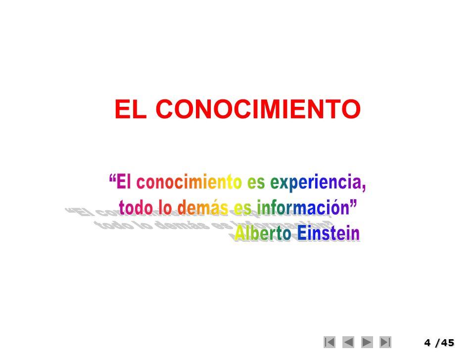 5/45 Niveles del Entendimiento Datos Información Conocimiento Entendimiento Es humano.