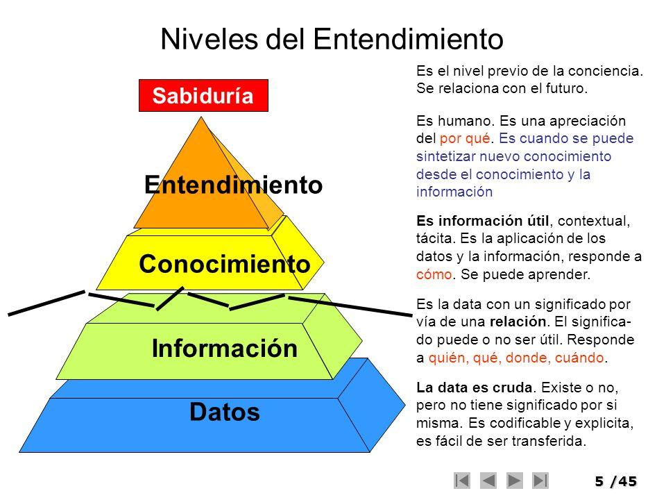 6/45 Diagrama de transición datos información conocimiento entendimiento sabiduría entendimiento relación entendiendo relaciones entendiendo patrones entendiendo principios crítica del entendimiento Conocimiento Memorización.