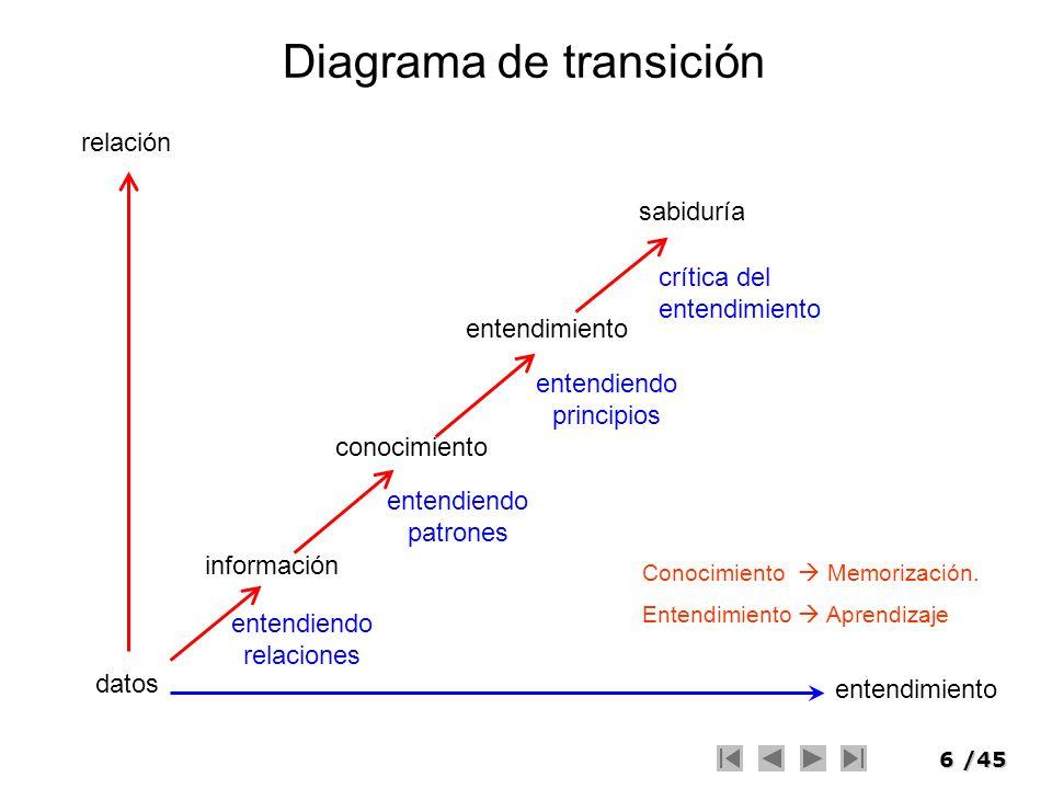 6/45 Diagrama de transición datos información conocimiento entendimiento sabiduría entendimiento relación entendiendo relaciones entendiendo patrones