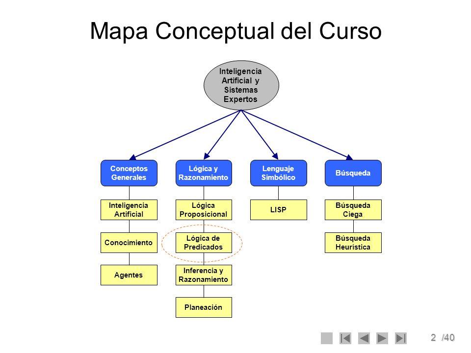 2/40 Mapa Conceptual del Curso Inteligencia Artificial y Sistemas Expertos Lenguaje Simbólico LISP Búsqueda Búsqueda Ciega Búsqueda Heurística Planeac