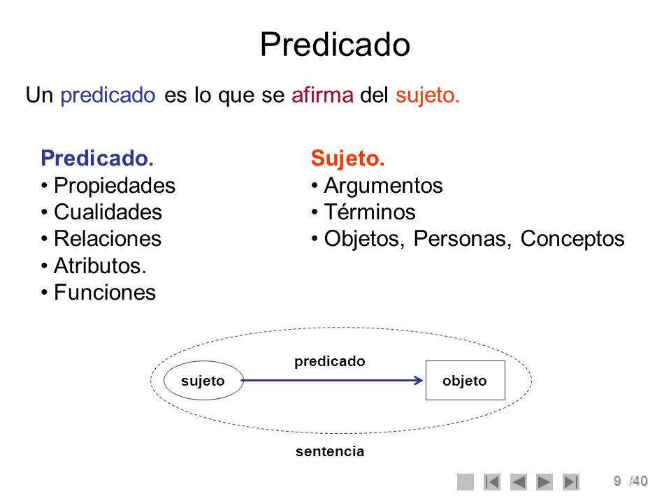 9/40 Predicado Un predicado es lo que se afirma del sujeto. Predicado. Propiedades Cualidades Relaciones Atributos. Funciones Sujeto. Argumentos Térmi