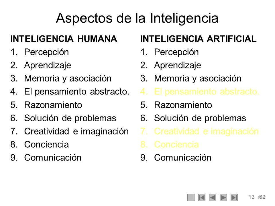 13/62 Aspectos de la Inteligencia INTELIGENCIA HUMANA 1.Percepción 2.Aprendizaje 3.Memoria y asociación 4.El pensamiento abstracto. 5.Razonamiento 6.S