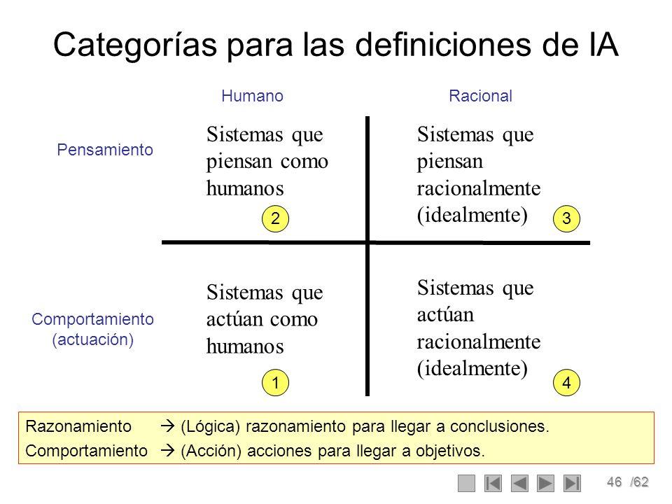 46/62 Categorías para las definiciones de IA Sistemas que piensan como humanos Sistemas que piensan racionalmente (idealmente) Sistemas que actúan com
