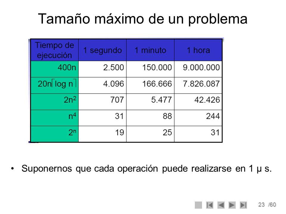 23/60 Tamaño máximo de un problema Suponernos que cada operación puede realizarse en 1 μ s.