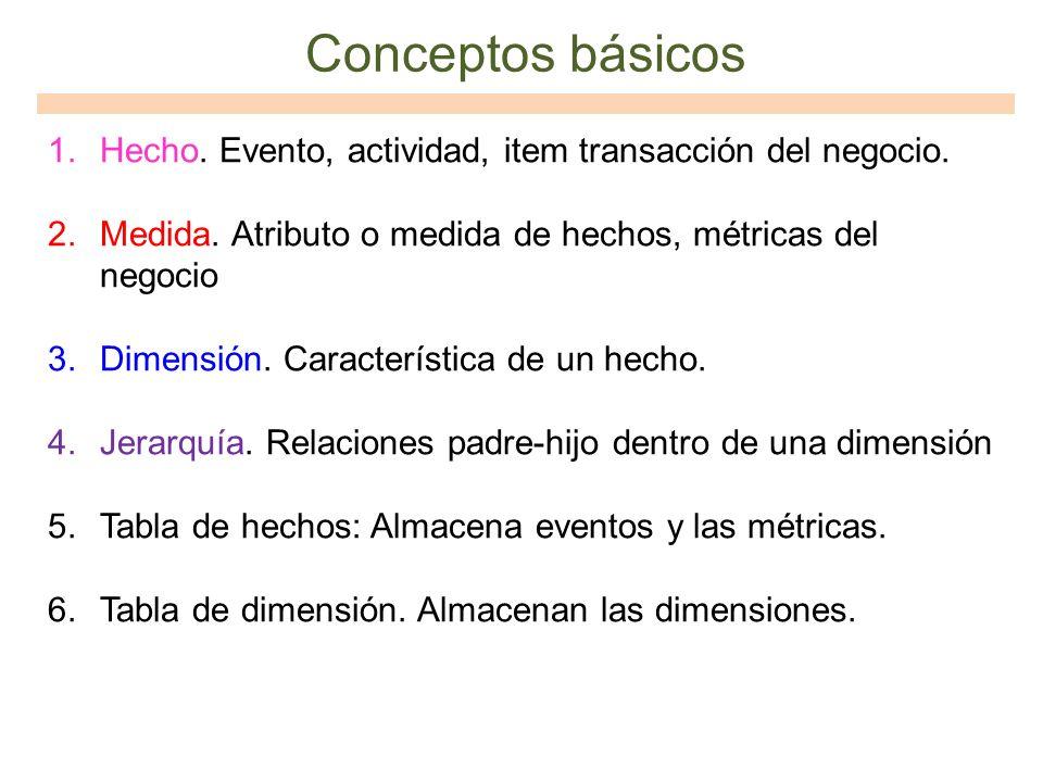 Conceptos básicos 1.Hecho. Evento, actividad, item transacción del negocio. 2.Medida. Atributo o medida de hechos, métricas del negocio 3.Dimensión. C