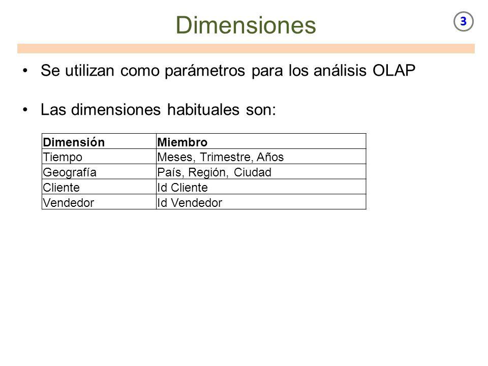 Dimensiones Se utilizan como parámetros para los análisis OLAP Las dimensiones habituales son: DimensiónMiembro TiempoMeses, Trimestre, Años Geografía