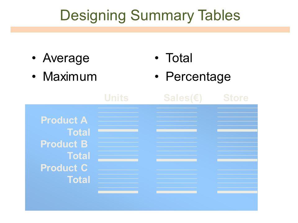 Designing Summary Tables UnitsSales()Store Product A Total Product B Total Product C Total Average Maximum Total Percentage