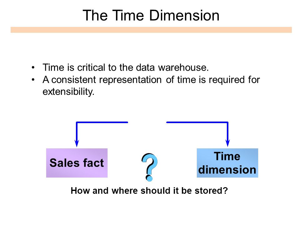 The Time Dimension How and where should it be stored? Time dimension Sales fact Time is critical to the data warehouse. A consistent representation of