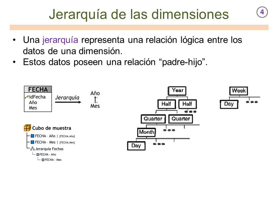 Jerarquía de las dimensiones Una jerarquía representa una relación lógica entre los datos de una dimensión. Estos datos poseen una relación padre-hijo.