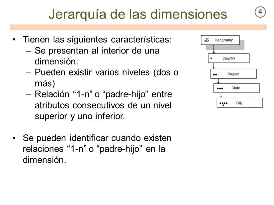 Jerarquía de las dimensiones Tienen las siguientes características: –Se presentan al interior de una dimensión. –Pueden existir varios niveles (dos o