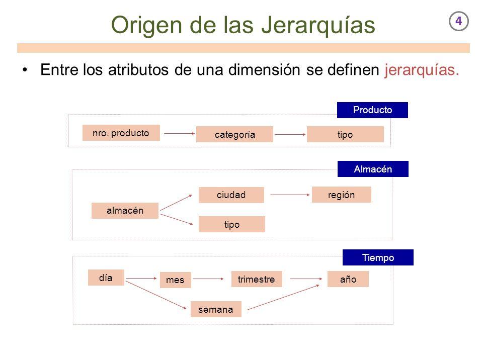 Origen de las Jerarquías Entre los atributos de una dimensión se definen jerarquías. tipo almacén ciudad región tipo día mes año Producto Almacén Tiem